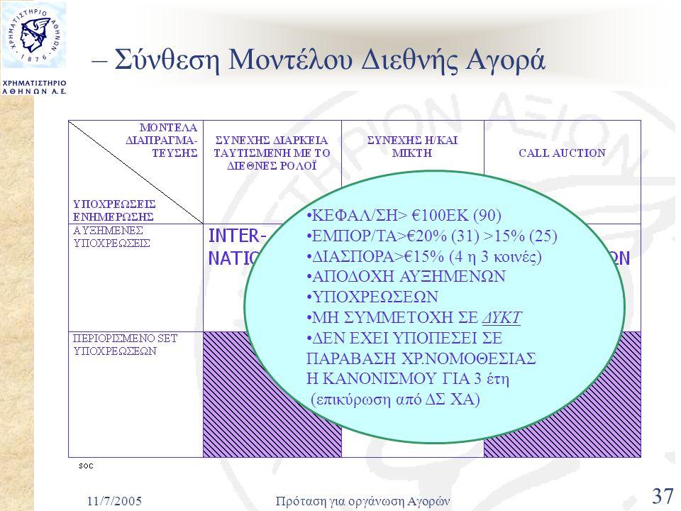 11/7/2005Πρόταση για οργάνωση Αγορών 37 – Σύνθεση Μοντέλου Διεθνής Αγορά •ΚΕΦΑΛ/ΣΗ> €100ΕΚ (90) •ΕΜΠΟΡ/ΤΑ>€20% (31) >15% (25) •ΔΙΑΣΠΟΡΑ>€15% (4 η 3 κοινές) •ΑΠΟΔΟΧΗ ΑΥΞΗΜΕΝΩΝ •ΥΠΟΧΡΕΩΣΕΩΝ •ΜΗ ΣΥΜΜΕΤΟΧΗ ΣΕ ΔΥΚΤ •ΔΕΝ ΕΧΕΙ ΥΠΟΠΕΣΕΙ ΣΕ ΠΑΡΑΒΑΣΗ ΧΡ.ΝΟΜΟΘΕΣΙΑΣ Η ΚΑΝΟΝΙΣΜΟΥ ΓΙΑ 3 έτη (επικύρωση από ΔΣ ΧΑ)