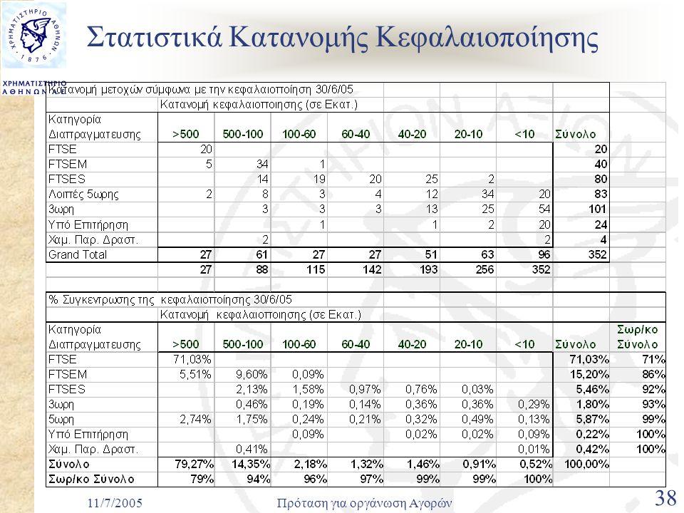 11/7/2005Πρόταση για οργάνωση Αγορών 38 Στατιστικά Κατανομής Κεφαλαιοποίησης