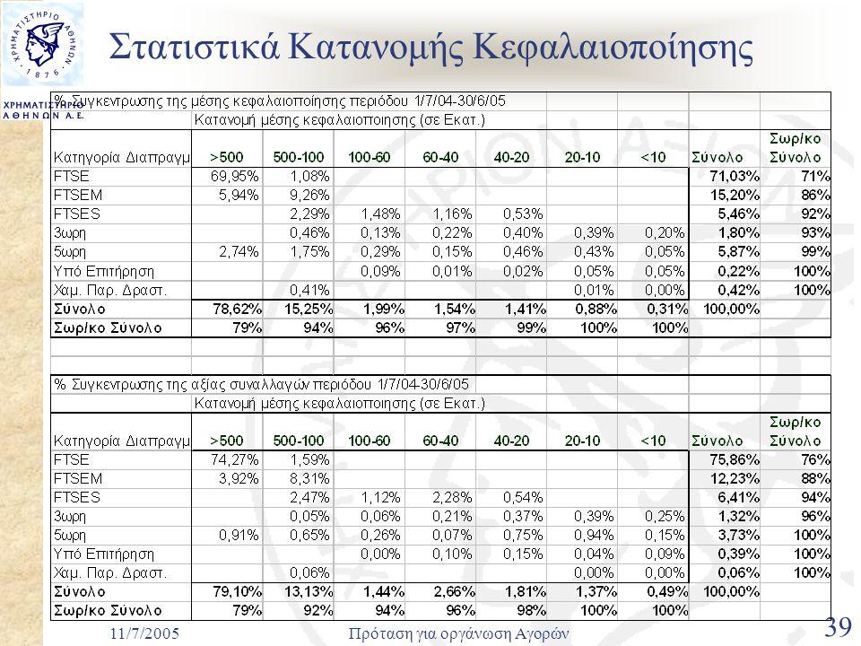 11/7/2005Πρόταση για οργάνωση Αγορών 39 Στατιστικά Κατανομής Κεφαλαιοποίησης