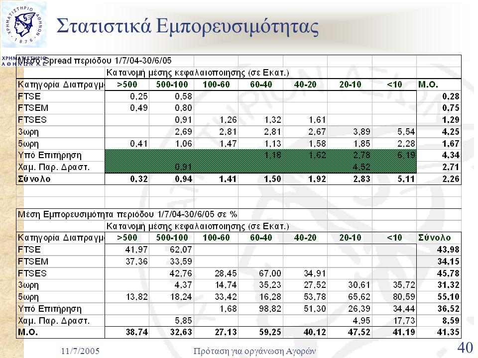 11/7/2005Πρόταση για οργάνωση Αγορών 40 Στατιστικά Εμπορευσιμότητας