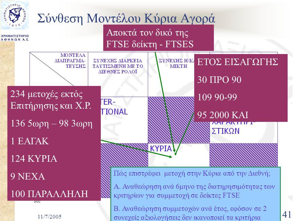 11/7/2005Πρόταση για οργάνωση Αγορών 41 Σύνθεση Μοντέλου Κύρια Αγορά Αποκτά τον δικό της FTSE δείκτη - FTSES 234 μετοχές εκτός Επιτήρησης και Χ.Ρ.