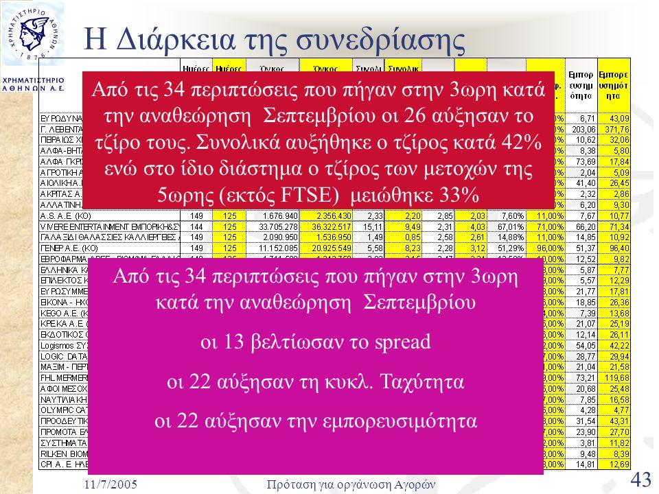 11/7/2005Πρόταση για οργάνωση Αγορών 43 Η Διάρκεια της συνεδρίασης Από τις 34 περιπτώσεις που πήγαν στην 3ωρη κατά την αναθεώρηση Σεπτεμβρίου οι 26 αύξησαν το τζίρο τους.
