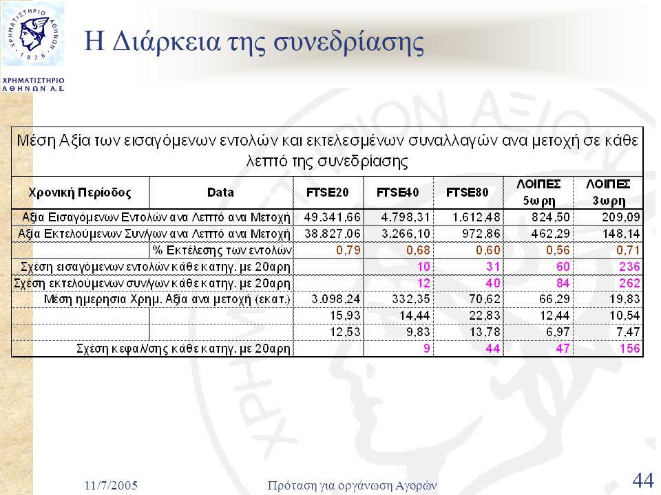 11/7/2005Πρόταση για οργάνωση Αγορών 44 Η Διάρκεια της συνεδρίασης