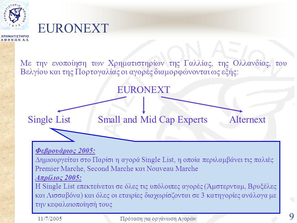 11/7/2005Πρόταση για οργάνωση Αγορών 9 EURONEXT Με την ενοποίηση των Χρηματιστηρίων της Γαλλίας, της Ολλανδίας, του Βελγίου και της Πορτογαλίας οι αγορές διαμορφώνονται ως εξής: EURONEXT Φεβρουάριος 2005: Δημιουργείται στο Παρίσι η αγορά Single List, η οποία περιλαμβάνει τις παλιές Premier Marche, Second Marche και Nouveau Marche Απρίλιος 2005: Η Single List επεκτείνεται σε όλες τις υπόλοιπες αγορές (Άμστερνταμ, Βρυξέλες και Λισσαβόνα) και όλες οι εταιρίες διαχωρίσζονται σε 3 κατηγορίες ανάλογα με την κεφαλαιοποίησή τους Small and Mid Cap ExpertsAlternextSingle List