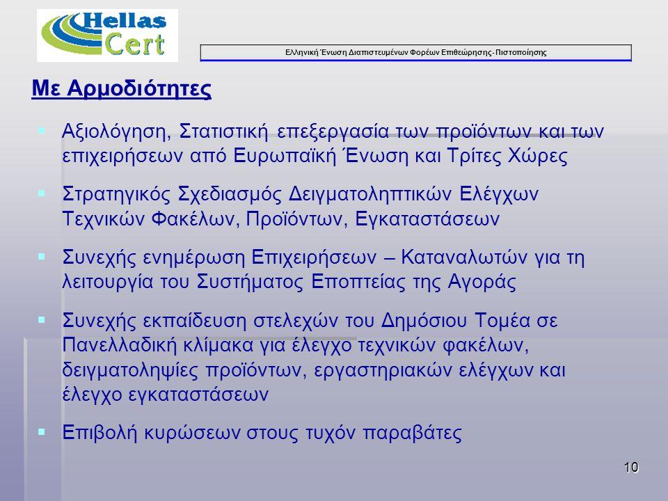 Ελληνική Ένωση Διαπιστευμένων Φορέων Επιθεώρησης- Πιστοποίησης Με Αρμοδιότητες   Αξιολόγηση, Στατιστική επεξεργασία των προϊόντων και των επιχειρήσεων από Ευρωπαϊκή Ένωση και Τρίτες Χώρες   Στρατηγικός Σχεδιασμός Δειγματοληπτικών Ελέγχων Τεχνικών Φακέλων, Προϊόντων, Εγκαταστάσεων   Συνεχής ενημέρωση Επιχειρήσεων – Καταναλωτών για τη λειτουργία του Συστήματος Εποπτείας της Αγοράς   Συνεχής εκπαίδευση στελεχών του Δημόσιου Τομέα σε Πανελλαδική κλίμακα για έλεγχο τεχνικών φακέλων, δειγματοληψίες προϊόντων, εργαστηριακών ελέγχων και έλεγχο εγκαταστάσεων   Επιβολή κυρώσεων στους τυχόν παραβάτες 10