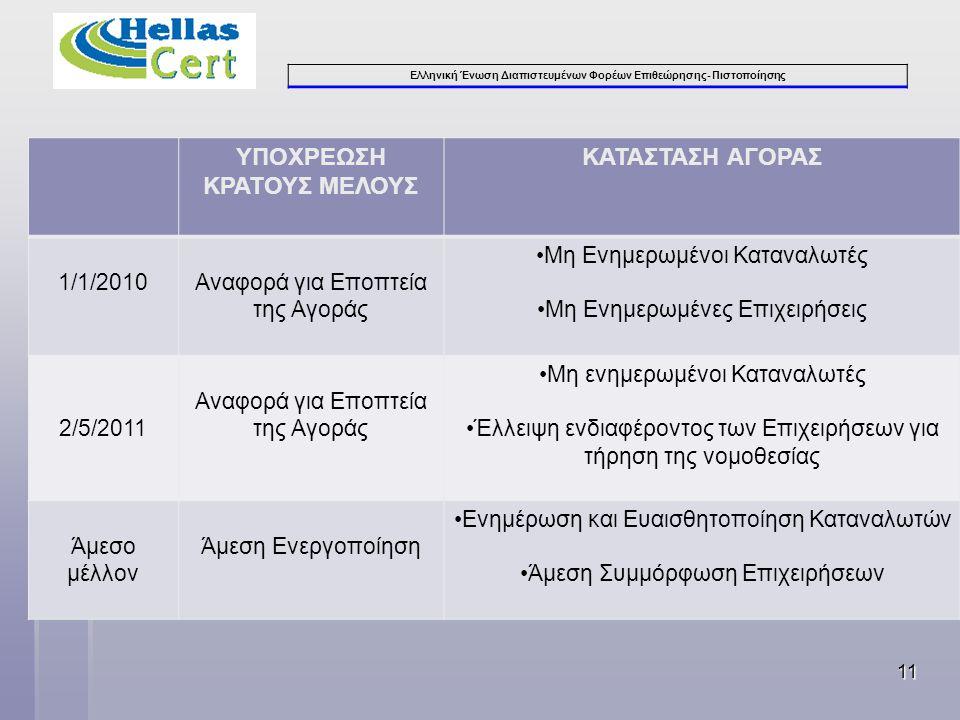 Ελληνική Ένωση Διαπιστευμένων Φορέων Επιθεώρησης- Πιστοποίησης ΥΠΟΧΡΕΩΣΗ ΚΡΑΤΟΥΣ ΜΕΛΟΥΣ ΚΑΤΑΣΤΑΣΗ ΑΓΟΡΑΣ 1/1/2010Αναφορά για Εποπτεία της Αγοράς •Μη Ε