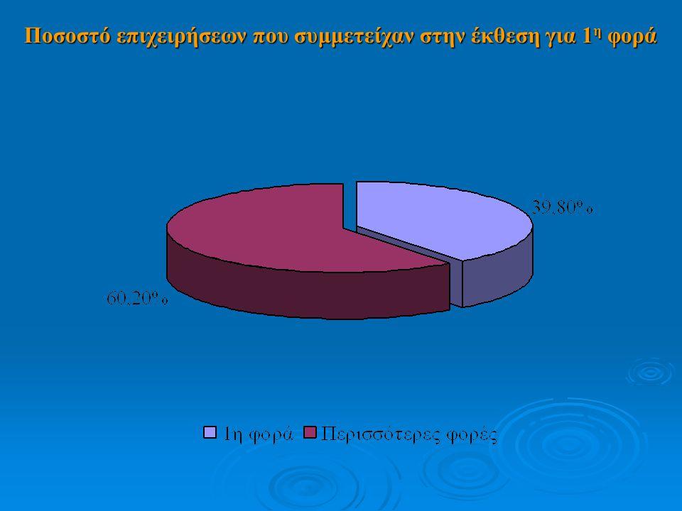 Ποσοστό επιχειρήσεων που συμμετείχαν στην έκθεση για 1 η φορά