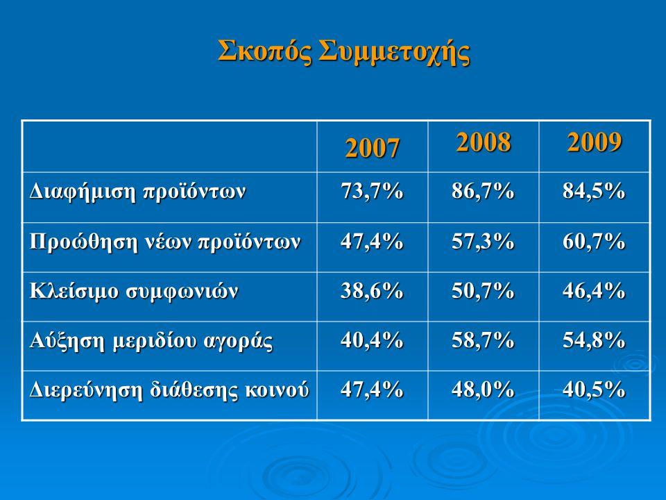 Σκοπός Συμμετοχής 2007 2008 2009 Διαφήμιση προϊόντων 73,7%86,7% 84,5% Προώθηση νέων προϊόντων 47,4%57,3% 60,7% Κλείσιμο συμφωνιών 38,6%50,7% 46,4% Αύξηση μεριδίου αγοράς 40,4%58,7% 54,8% Διερεύνηση διάθεσης κοινού 47,4%48,0% 40,5%