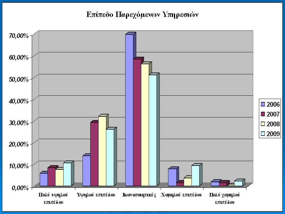 Βασικές Αδυναμίες Διοργάνωσης Καμία Αδυναμία (51%) Έλλειψη τουαλέτας Απεριποίητοι χώροι Καθαριότητα Έλλειψη διαφήμισης/ δημοσιοποίησης*** Προσέλευση ξένων επισκεπτών*** Κακή κατανομή περιπτέρων* Έλλειψη βασικών υποδομών* Έλλειψη Ασφάλειας** Μουσική** Έλλειψη κλιματισμού***