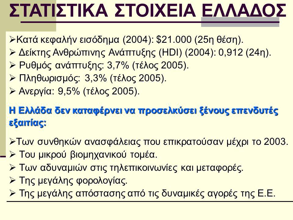 ΣΤΑΤΙΣΤΙΚΑ ΣΤΟΙΧΕΙΑ ΕΛΛΑΔΟΣ  Κατά κεφαλήν εισόδημα (2004): $21.000 (25η θέση).  Δείκτης Ανθρώπινης Ανάπτυξης (HDI) (2004): 0,912 (24η).  Ρυθμός ανά