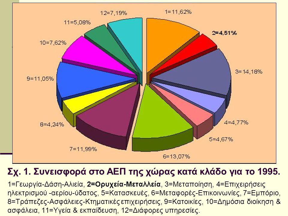 Σχ. 1. Συνεισφορά στο ΑΕΠ της χώρας κατά κλάδο για το 1995. 1=Γεωργία-Δάση-Αλιεία, 2=Ορυχεία-Μεταλλεία, 3=Μεταποίηση, 4=Επιχειρήσεις ηλεκτρισμού -αερί