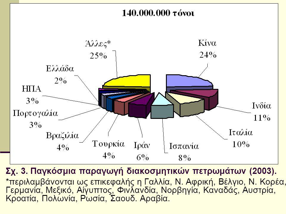 Σχ. 3. Παγκόσμια παραγωγή διακοσμητικών πετρωμάτων (2003). *περιλαμβάνονται ως επικεφαλής η Γαλλία, Ν. Αφρική, Βέλγιο, Ν. Κορέα, Γερμανία, Μεξικό, Αίγ