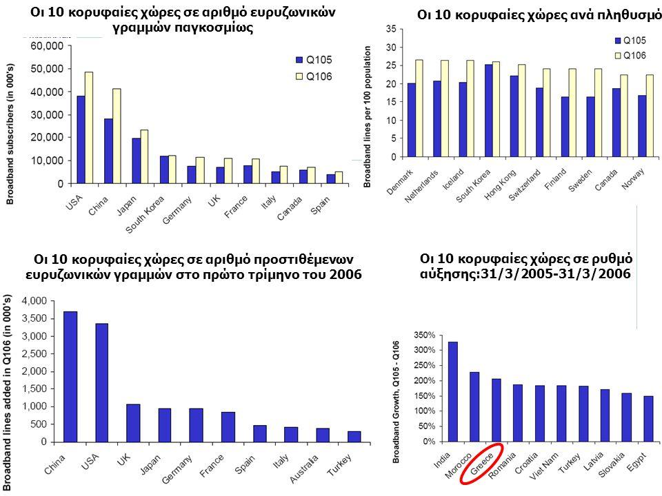 Ευρυζωνικότητα: Η Υποδομή του 21ου Αιώνα σελίδα 10 Οι 10 κορυφαίες χώρες σε ρυθμό αύξησης:31/3/2005-31/3/2006 Οι 10 κορυφαίες χώρες σε αριθμό ευρυζωνι