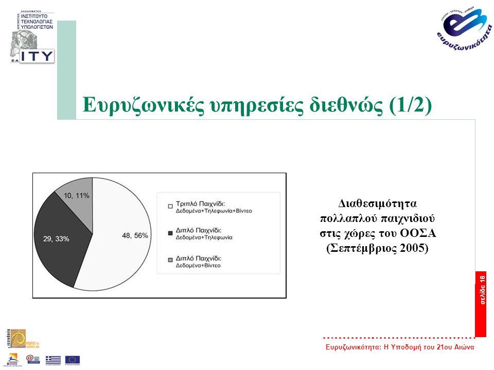 Ευρυζωνικότητα: Η Υποδομή του 21ου Αιώνα σελίδα 16 Ευρυζωνικές υπηρεσίες διεθνώς (1/2) Διαθεσιμότητα πολλαπλού παιχνιδιού στις χώρες του ΟΟΣΑ (Σεπτέμβ