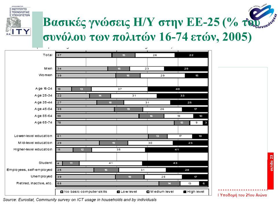 Ευρυζωνικότητα: Η Υποδομή του 21ου Αιώνα σελίδα 23 Βασικές γνώσεις Η/Υ στην ΕΕ-25 (% του συνόλου των πολιτών 16-74 ετών, 2005)