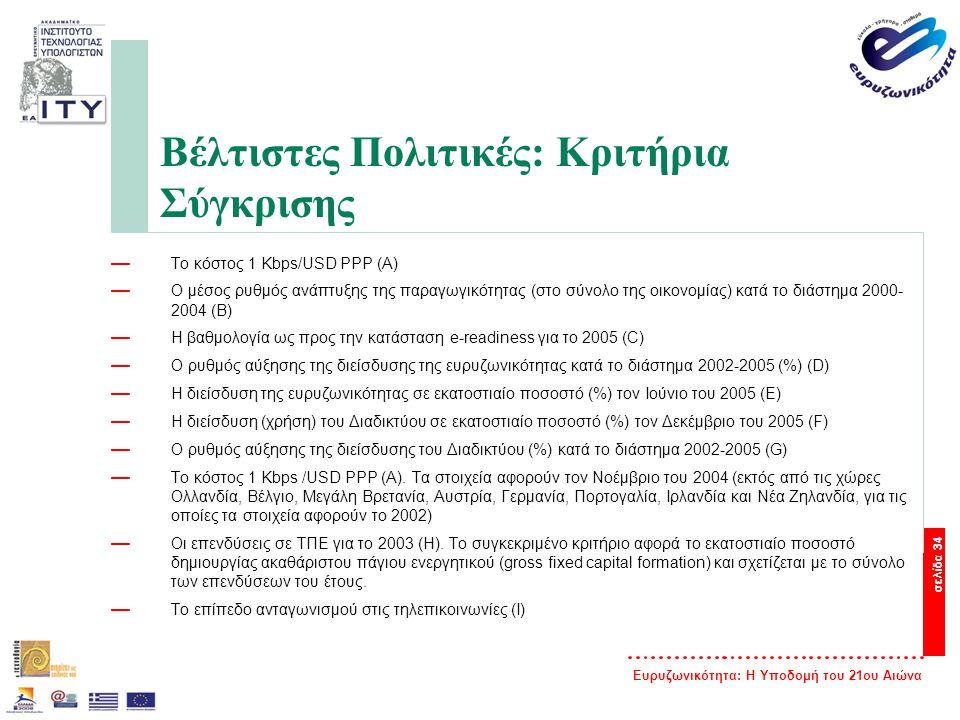 Ευρυζωνικότητα: Η Υποδομή του 21ου Αιώνα σελίδα 34 Βέλτιστες Πολιτικές: Κριτήρια Σύγκρισης — Το κόστος 1 Kbps/USD PPP (Α) — Ο μέσος ρυθμός ανάπτυξης τ