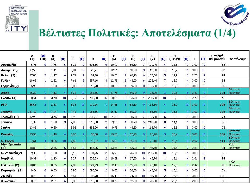 Ευρυζωνικότητα: Η Υποδομή του 21ου Αιώνα σελίδα 36 Βέλτιστες Πολιτικές: Αποτελέσματα (1/4)