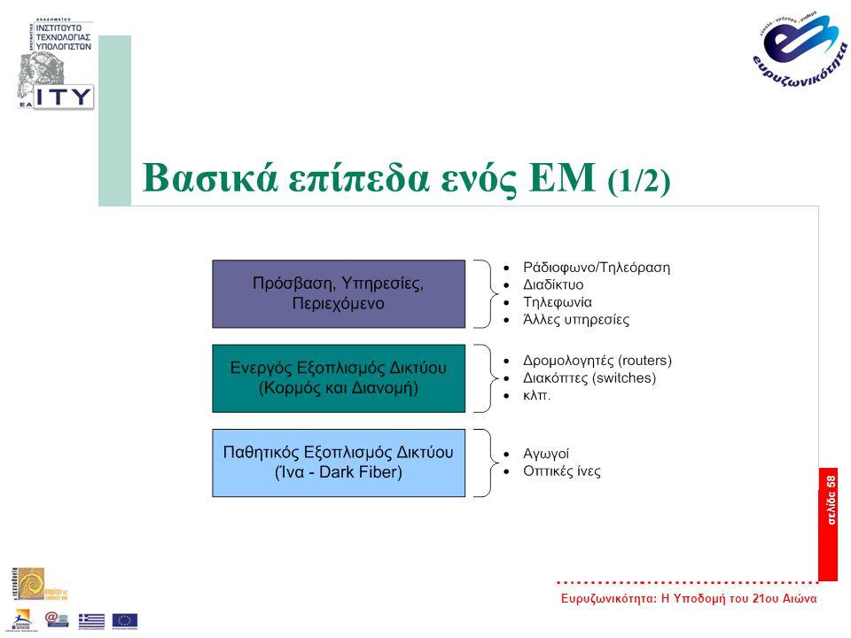 Ευρυζωνικότητα: Η Υποδομή του 21ου Αιώνα σελίδα 58 Βασικά επίπεδα ενός EM (1/2)