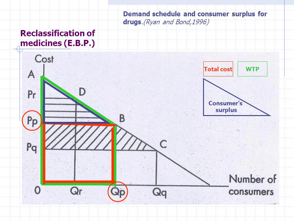 Reclassification of medicines (Ε.Β.P.) Demand schedule and consumer surplus for drugs.(Ryan and Bond,1996) Total costWTP Consumer's surplus
