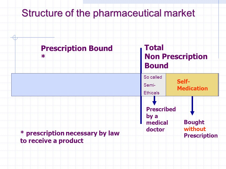 Total Non Prescription Bound Prescription Bound * * prescription necessary by law to receive a product Prescribed by a medical doctor Bought without Prescription Self- Medication Structure of the pharmaceutical market So called Semi- Ethicals