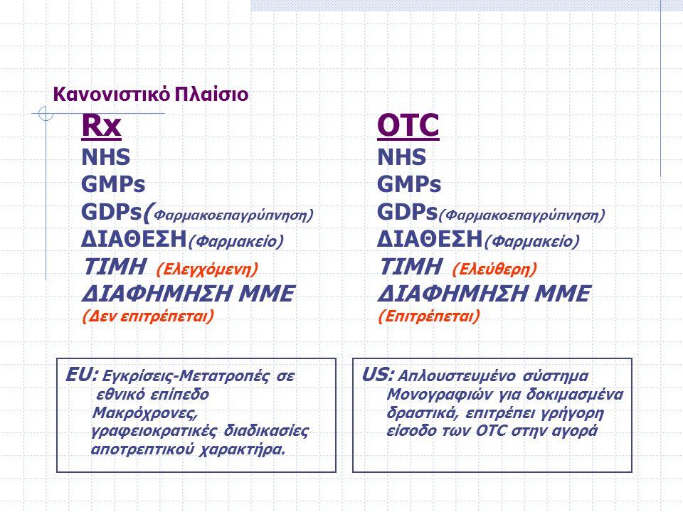 Κανονιστικό Πλαίσιο Rx NHS GMPs GDPs( Φαρμακοεπαγρύπνηση) ΔΙΑΘΕΣΗ (Φαρμακείο) ΤΙΜΗ (Ελεγχόμενη) ΔΙΑΦΗΜΗΣΗ ΜΜΕ (Δεν επιτρέπεται) OTC NHS GMPs GDPs (Φαρμακοεπαγρύπνηση) ΔΙΑΘΕΣΗ (Φαρμακείο) ΤΙΜΗ (Ελεύθερη) ΔΙΑΦΗΜΗΣΗ ΜΜΕ (Επιτρέπεται) ΕU: Εγκρίσεις-Μετατροπές σε εθνικό επίπεδο Μακρόχρονες, γραφειοκρατικές διαδικασίες αποτρεπτικού χαρακτήρα.