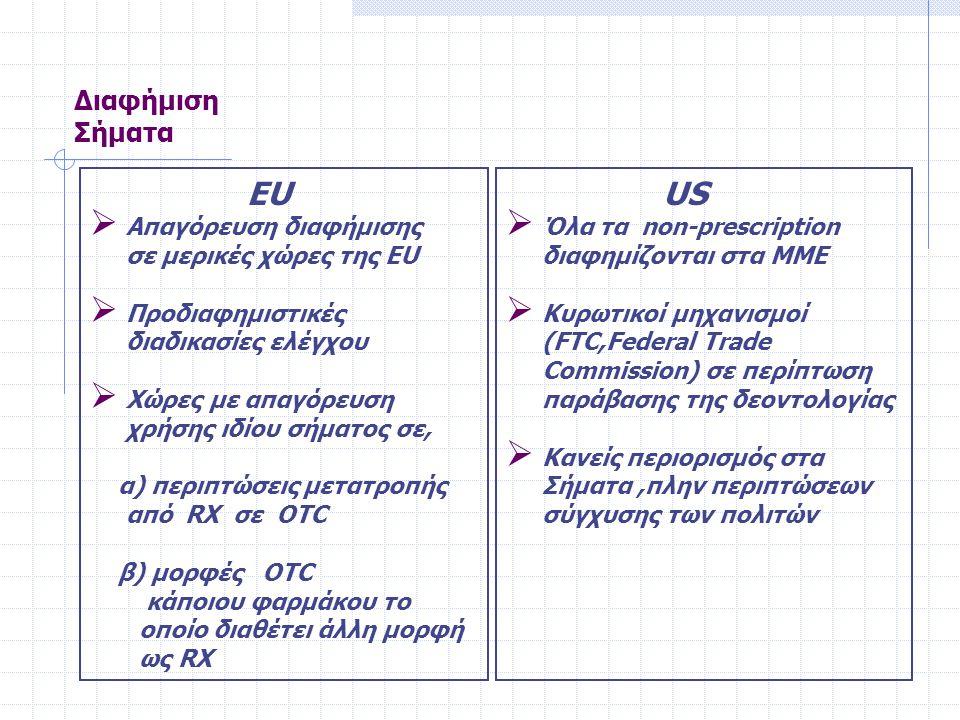 Διαφήμιση Σήματα ΕU  Απαγόρευση διαφήμισης σε μερικές χώρες της EU  Προδιαφημιστικές διαδικασίες ελέγχου  Χώρες με απαγόρευση χρήσης ιδίου σήματος σε, α) περιπτώσεις μετατροπής από RX σε OTC β) μορφές OTC κάποιου φαρμάκου το οποίο διαθέτει άλλη μορφή ως RX US  Όλα τα non-prescription διαφημίζονται στα ΜΜΕ  Κυρωτικοί μηχανισμοί (FTC,Federal Trade Commission) σε περίπτωση παράβασης της δεοντολογίας  Κανείς περιορισμός στα Σήματα,πλην περιπτώσεων σύγχυσης των πολιτών