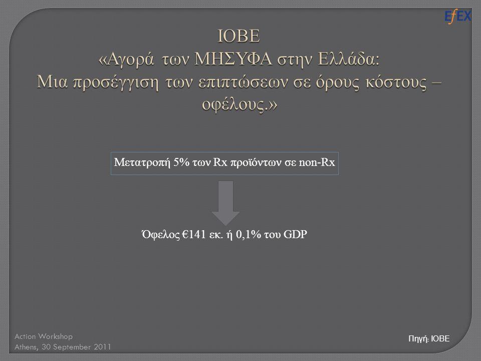 Action Workshop Athens, 30 September 2011 Μετατροπή 5% των Rx προϊόντων σε non-Rx Όφελος €141 εκ. ή 0,1% του GDP Πηγή : ΙΟΒΕ