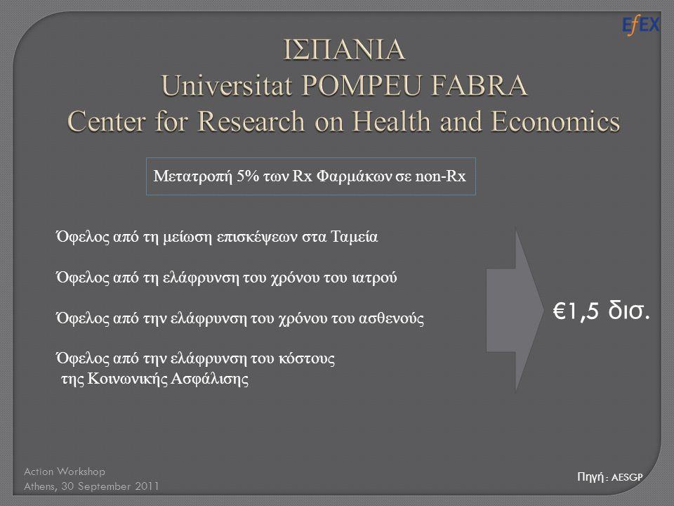 Πηγή : AESGP Action Workshop Athens, 30 September 2011 Μετατροπή 5% των Rx Φαρμάκων σε non-Rx Όφελος από τη μείωση επισκέψεων στα Ταμεία Όφελος από τη ελάφρυνση του χρόνου του ιατρού Όφελος από την ελάφρυνση του χρόνου του ασθενούς Όφελος από την ελάφρυνση του κόστους της Κοινωνικής Ασφάλισης €1,5 δισ.