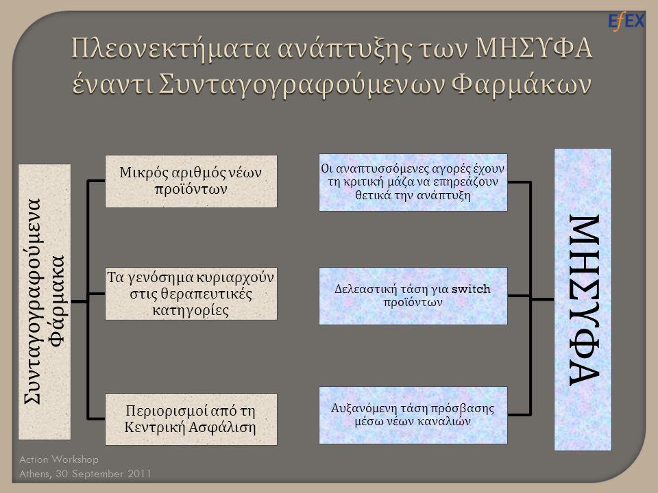 Action Workshop Athens, 30 September 2011 Συνταγογραφούμενα Φάρμακα Μικρός αριθμός νέων π ροϊόντων Τα γενόσημα κυριαρχούν στις θερα π ευτικές κατηγορίες Περιορισμοί α π ό τη Κεντρική Ασφάλιση ΜΗΣΥΦΑ Οι ανα π τυσσόμενες αγορές έχουν τη κριτική μάζα να ε π ηρεάζουν θετικά την ανά π τυξη Δελεαστική τάση για switch π ροϊόντων Αυξανόμενη τάση π ρόσβασης μέσω νέων καναλιών