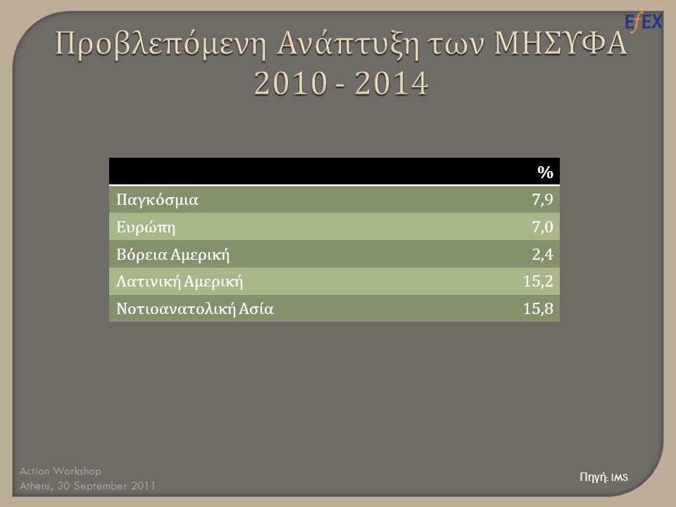Smart Regulation •Ενίσχυση της Καινοτομίας •Βελτίωση της Δημόσιας Υγείας •Ανά π τυξη της Ανταγωνιστικότητας Action Workshop Athens, 30 September 2011