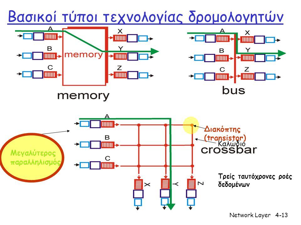 Network Layer4-13 Βασικοί τύποι τεχνολογίας δρομολογητών Καλώδιο Διακόπτης (transistor) Τρείς ταυτόχρονες ροές δεδομένων Μεγαλύτερος παραλληλισμός