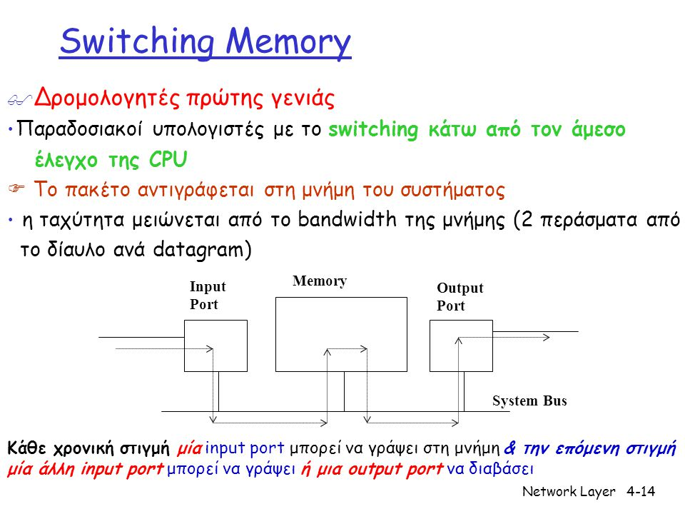 Network Layer4-15 Διαμοιραζόμενη μνήμη (1η γενιά) Route Table CPU Buffer Memory Line Interface MAC Line Interface MAC Line Interface MAC Τυπικά < 0.5Gbps συνολική χωρητικότητα  Περιορίζεται από τον ρυθμό της διαμοιραζόμενης μνήμης Shared Backplane Line Interface CPU Memory (* Slide by Nick McKeown)