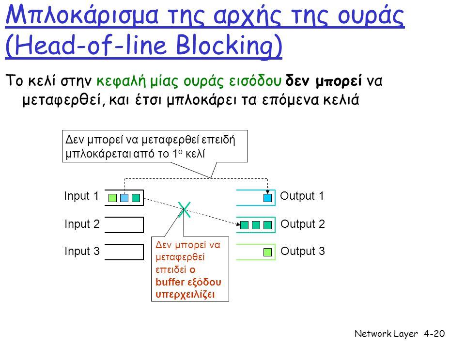 Network Layer4-20 Μπλοκάρισμα της αρχής της ουράς (Head-of-line Blocking) Το κελί στην κεφαλή μίας ουράς εισόδου δεν μπορεί να μεταφερθεί, και έτσι μπ