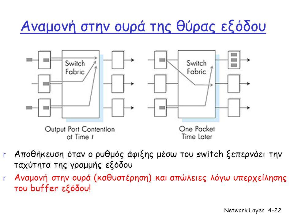 Network Layer4-22 Αναμονή στην ουρά της θύρας εξόδου r Αποθήκευση όταν ο ρυθμός άφιξης μέσω του switch ξεπερνάει την ταχύτητα της γραμμής εξόδου  Ανα