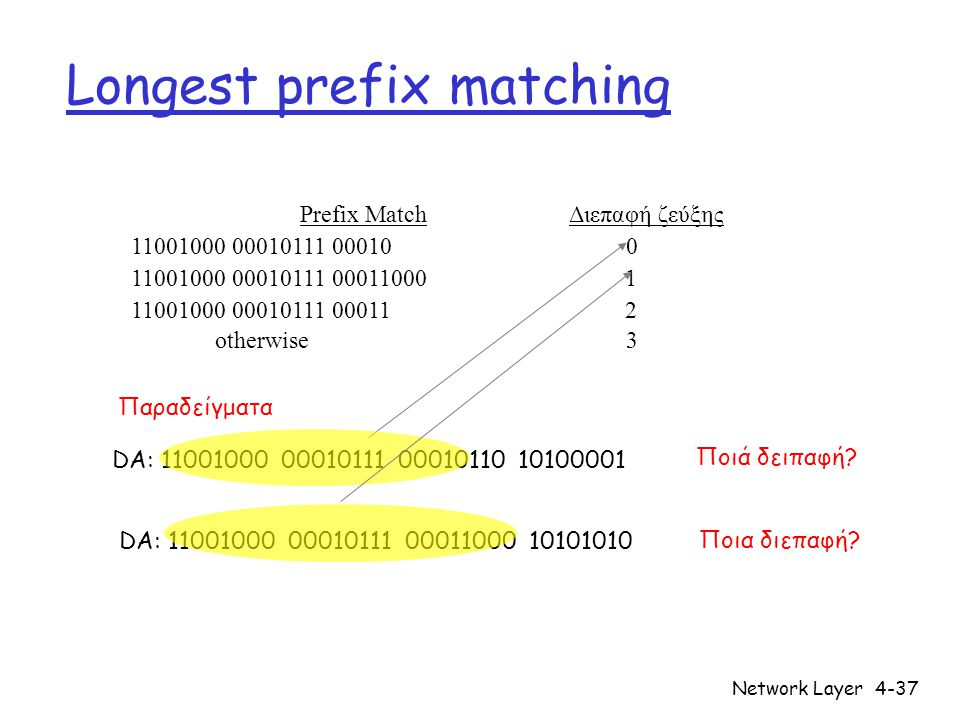 Network Layer4-37 Longest prefix matching Prefix Match Διεπαφή ζεύξης 11001000 00010111 00010 0 11001000 00010111 00011000 1 11001000 00010111 00011 2