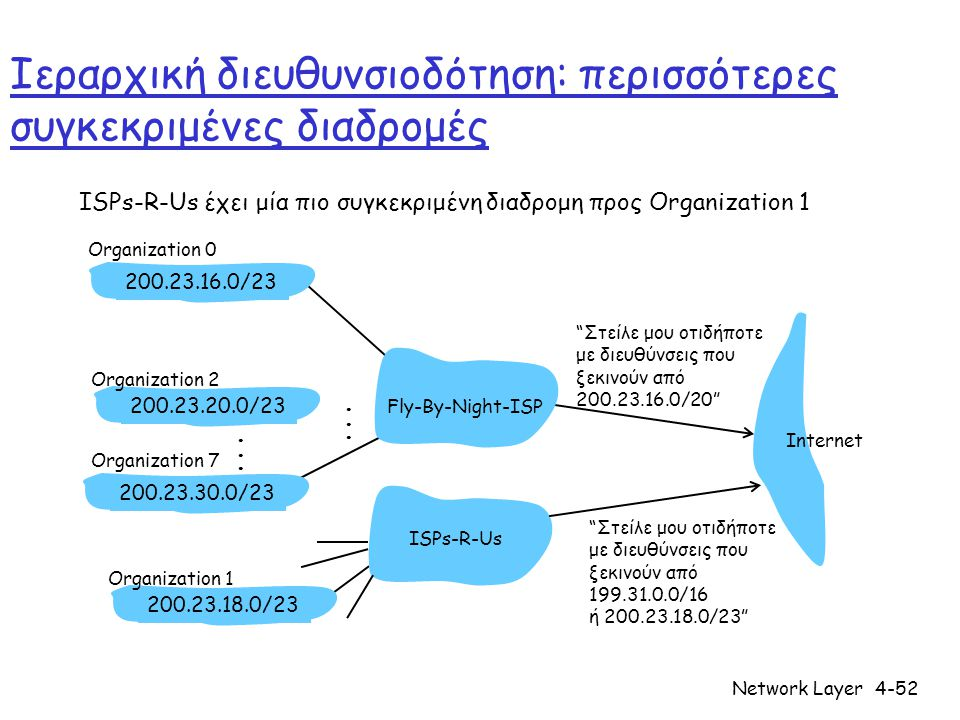 "Network Layer4-52 Ιεραρχική διευθυνσιοδότηση: περισσότερες συγκεκριμένες διαδρομές ISPs-R-Us έχει μία πιο συγκεκριμένη διαδρομη προς Organization 1 ""Σ"