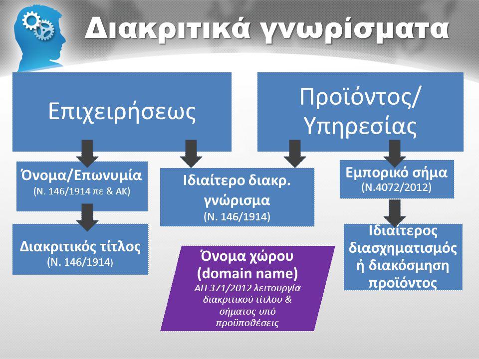 Διακριτικά γνωρίσματα Επιχειρήσεως Προϊόντος/ Υπηρεσίας Όνομα/Επωνυμία (Ν. 146/1914 πε & ΑΚ) Εμπορικό σήμα (Ν.4072/2012) Όνομα χώρου (domain name) ΑΠ