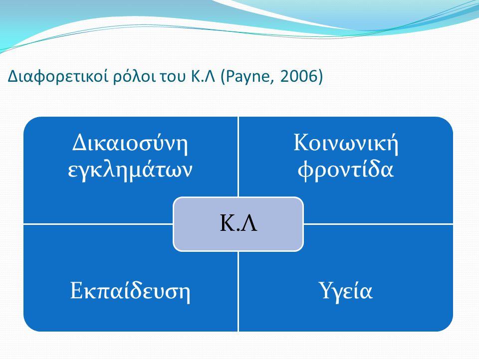 Διαφορετικοί ρόλοι του Κ.Λ (Payne, 2006) Δικαιοσύνη εγκλημάτων Κοινωνική φροντίδα ΕκπαίδευσηΥγεία Κ.Λ