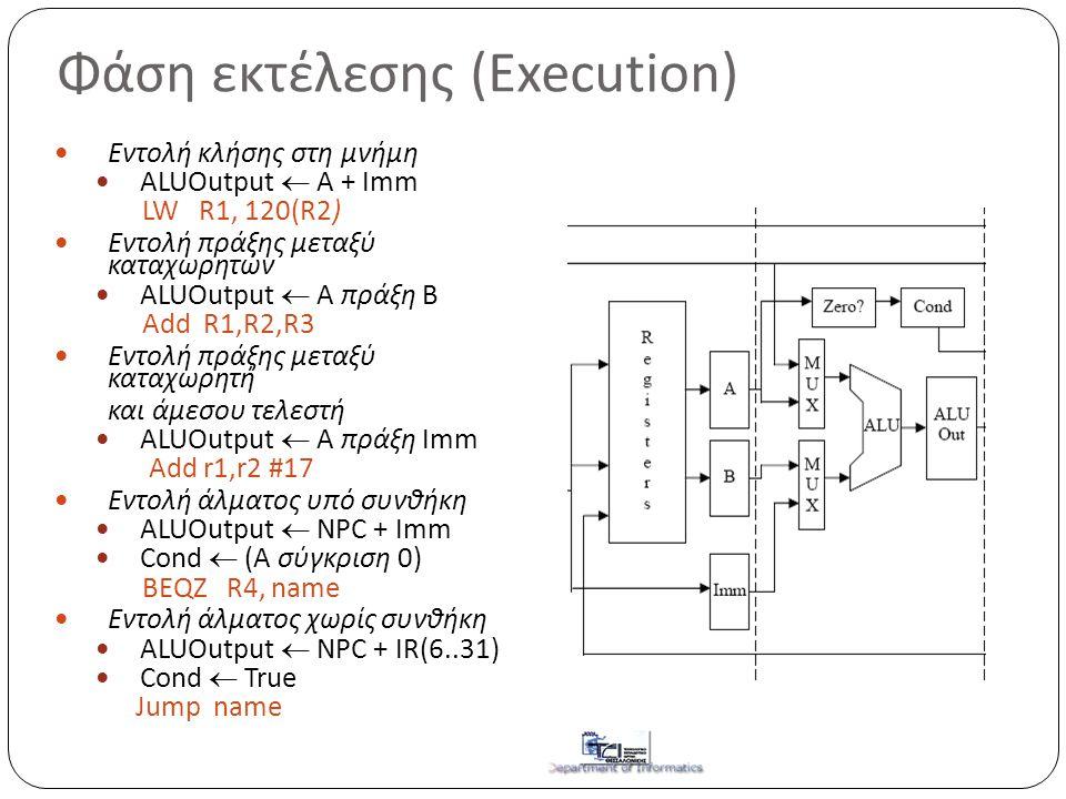 Φάση εκτέλεσης (Execution)  Eντολή κλήσης στη μνήμη  ALUOutput  A + Imm LW R1, 120(R2)  Eντολή πράξης μεταξύ καταχωρητών  ALUOutput  A πράξη B A