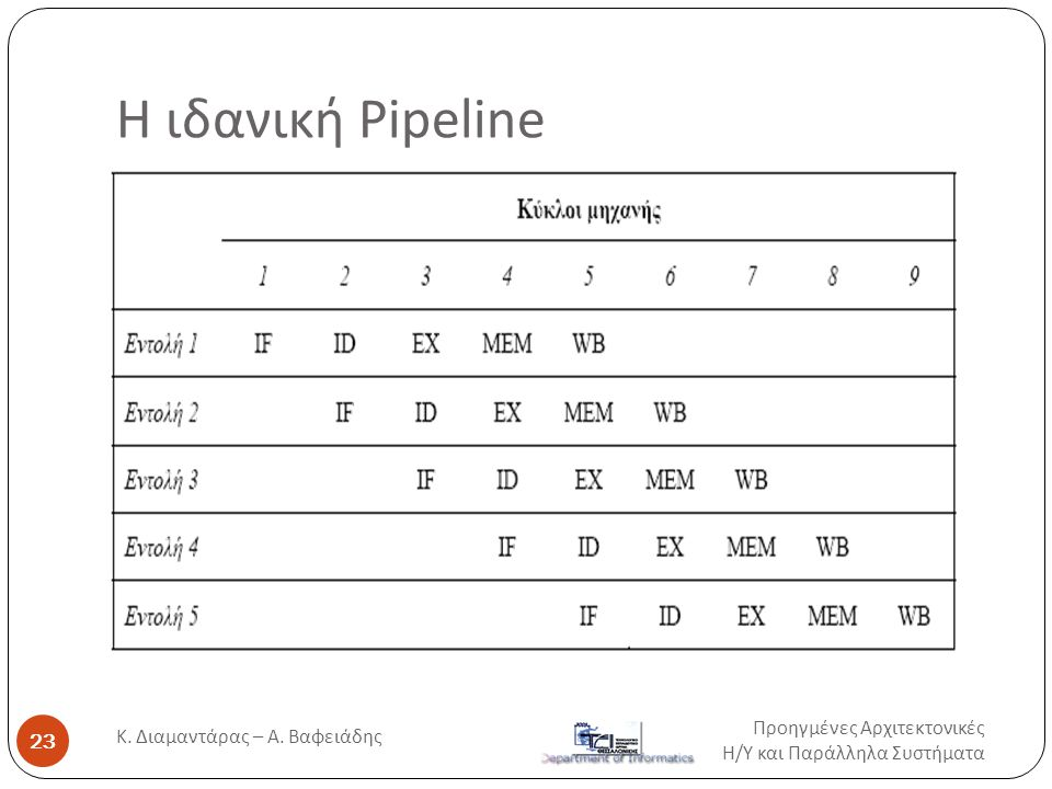 Η ιδανική Pipeline Προηγμένες Αρχιτεκτονικές Η / Υ και Παράλληλα Συστήματα 23 Κ. Διαμαντάρας – Α. Βαφειάδης