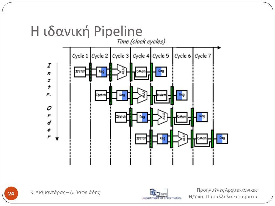 Η ιδανική Pipeline Προηγμένες Αρχιτεκτονικές Η / Υ και Παράλληλα Συστήματα 24 Κ. Διαμαντάρας – Α. Βαφειάδης