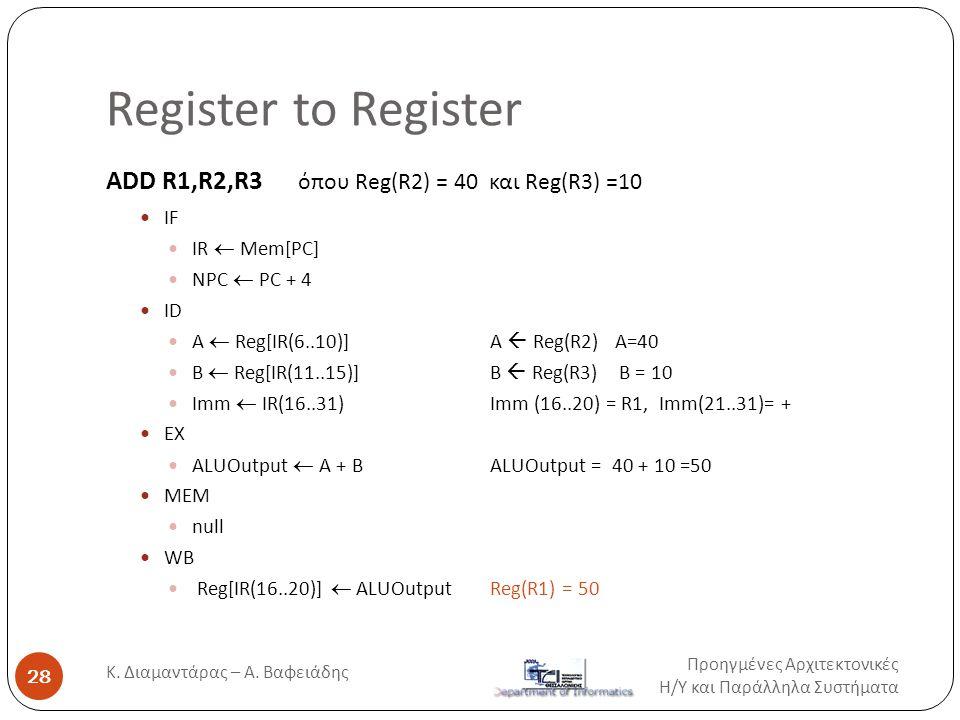Register to Register Προηγμένες Αρχιτεκτονικές Η / Υ και Παράλληλα Συστήματα Κ. Διαμαντάρας – Α. Βαφειάδης 28 ADD R1,R2,R3 όπου Reg(R2) = 40 και Reg(R
