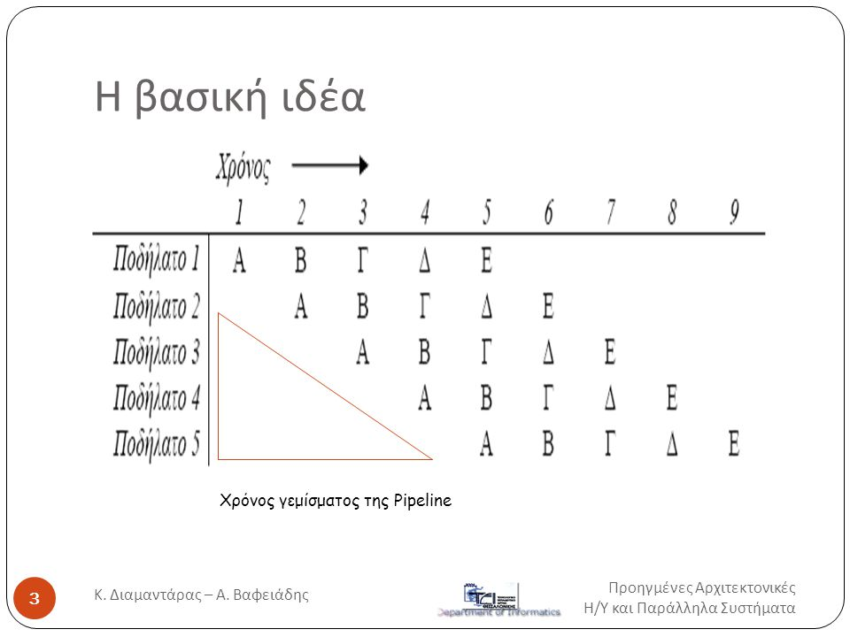 Η βασική ιδέα Χρόνος γεμίσματος της Pipeline Προηγμένες Αρχιτεκτονικές Η / Υ και Παράλληλα Συστήματα 3 Κ. Διαμαντάρας – Α. Βαφειάδης