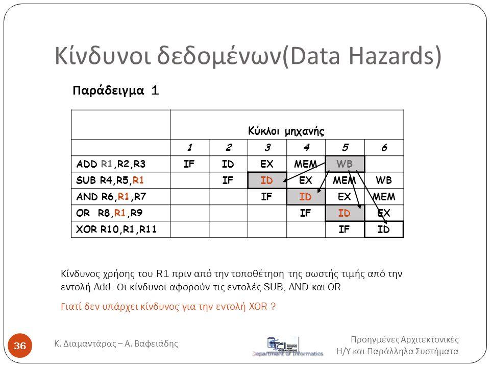 Κίνδυνοι δεδομένων(Data Hazards) Κύκλοι μηχανής 123456 ADD R1,R2,R3IFIDEXMEMWB SUB R4,R5,R1IFIDEXMEMWB AND R6,R1,R7IFIDEXMEM OR R8,R1,R9IFIDEX XOR R10
