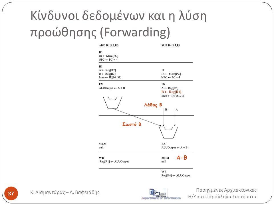 Κίνδυνοι δεδομένων και η λύση προώθησης (Forwarding) A-B Σωστό Β Λάθος Β Προηγμένες Αρχιτεκτονικές Η / Υ και Παράλληλα Συστήματα 37 Κ. Διαμαντάρας – Α