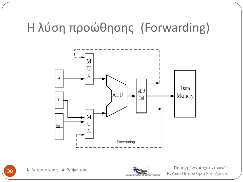 H λύση προώθησης (Fοrwarding) Προηγμένες Αρχιτεκτονικές Η / Υ και Παράλληλα Συστήματα 38 Κ. Διαμαντάρας – Α. Βαφειάδης