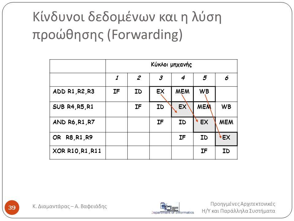 Κίνδυνοι δεδομένων και η λύση προώθησης (Forwarding) Προηγμένες Αρχιτεκτονικές Η / Υ και Παράλληλα Συστήματα Κ. Διαμαντάρας – Α. Βαφειάδης 39 Κύκλοι μ
