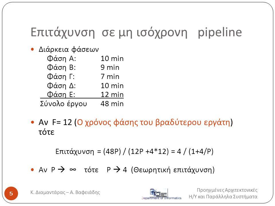 Επιτάχυνση σε μη ισόχρονη pipeline  Διάρκεια φάσεων Φάση Α:10 min Φάση Β:9 min Φάση Γ:7 min Φάση Δ:10 min Φάση Ε:12 min Σύνολο έργου 48 min  Aν F= 1