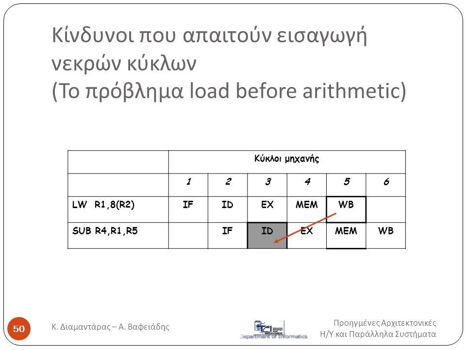 Κίνδυνοι που απαιτούν εισαγωγή νεκρών κύκλων (Το πρόβλημα load before arithmetic) Κύκλοι μηχανής 123456 LW R1,8(R2)IFIDEXMEMWB SUB R4,R1,R5IFIDEXMEMWB