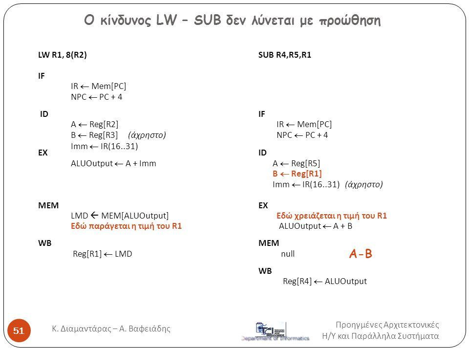LW R1, 8(R2) SUB R4,R5,R1 IF IR  Mem[PC] NPC  PC + 4 ID IF A  Reg[R2] IR  Mem[PC] B  Reg[R3] (άχρηστο) NPC  PC + 4 Imm  IR(16..31) EXID ALUOutp